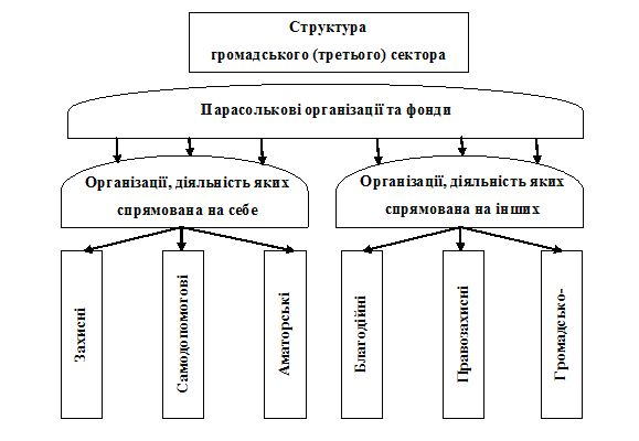 Громад сектор_стр-ра