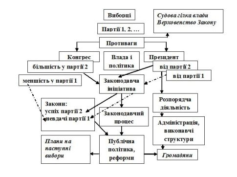 Президентська система1